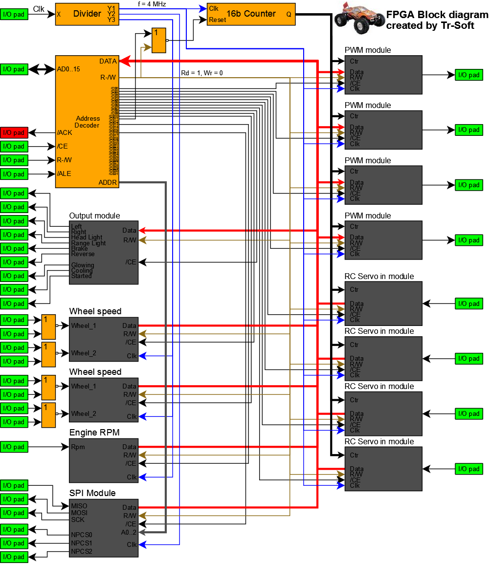 Blokové schéma FPGA