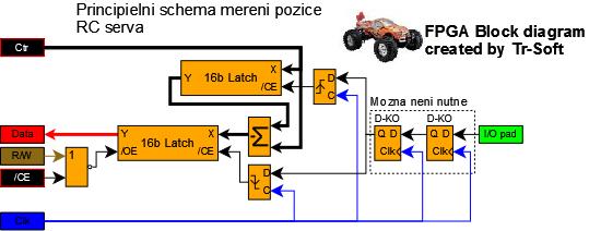 RC servo input module