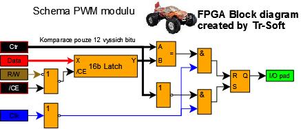 PWM module
